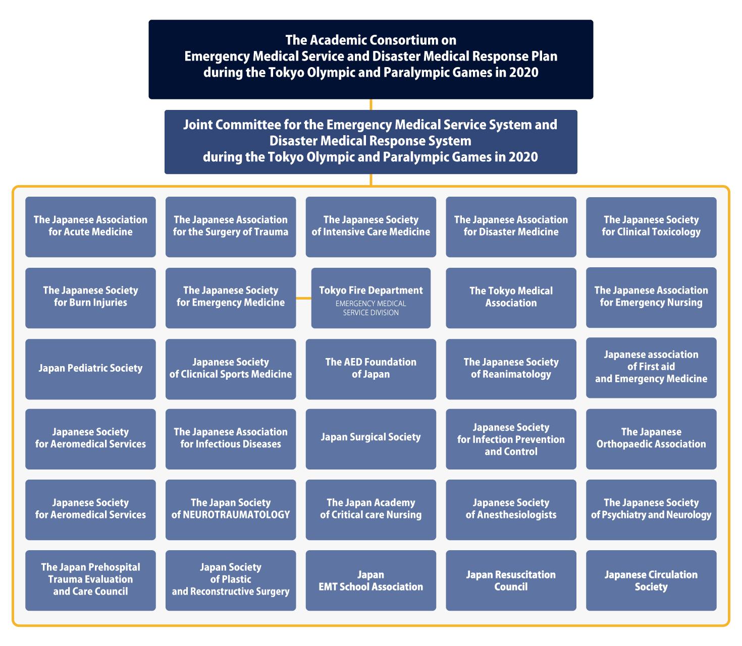 Consortium   The Academic Consortium on Emergency Medical